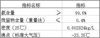 液氨技术指标.jpg